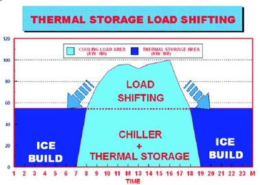 Energi Storage Sistem Organik Tahap Perubahan Bahan Of Central Air Conditioner
